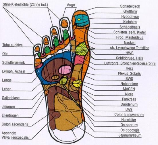 Fußreflexzonenmassage Erfahrungen
